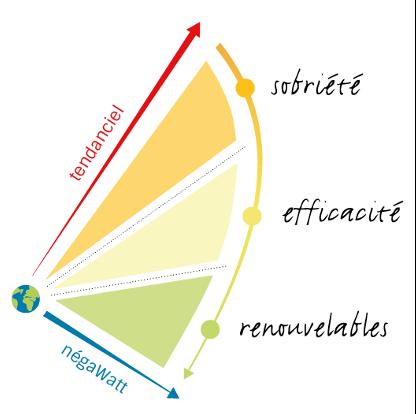 piliers décarbonation sobriété énergétique