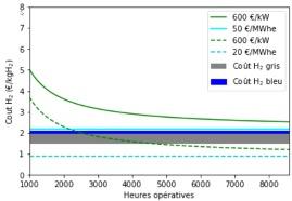 reduction cout électricité verte hydrogène