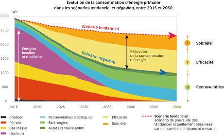 sobriété énergétique énergies renouvelables