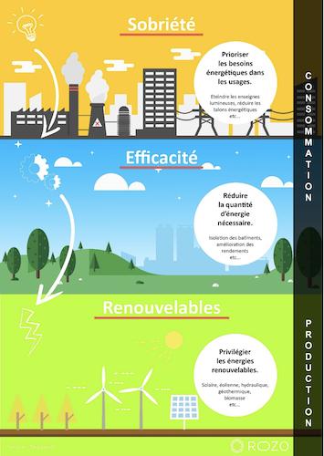 La sobriété énergétique, une nécessité dans la transition bas carbone