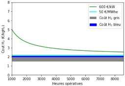 variation capes électrolyseur hydrogène