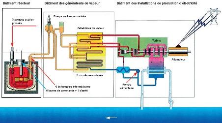 architecture réacteurs neutrons rapides