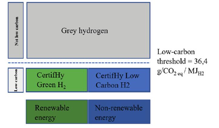 classification europeenne hydrogene