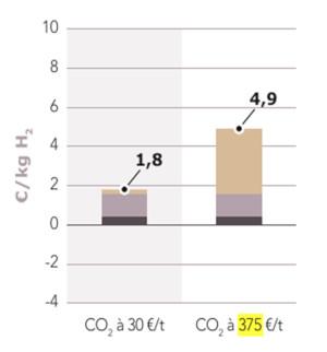 prix hydrogene - prix co2 - electrolyse - gaz naturel