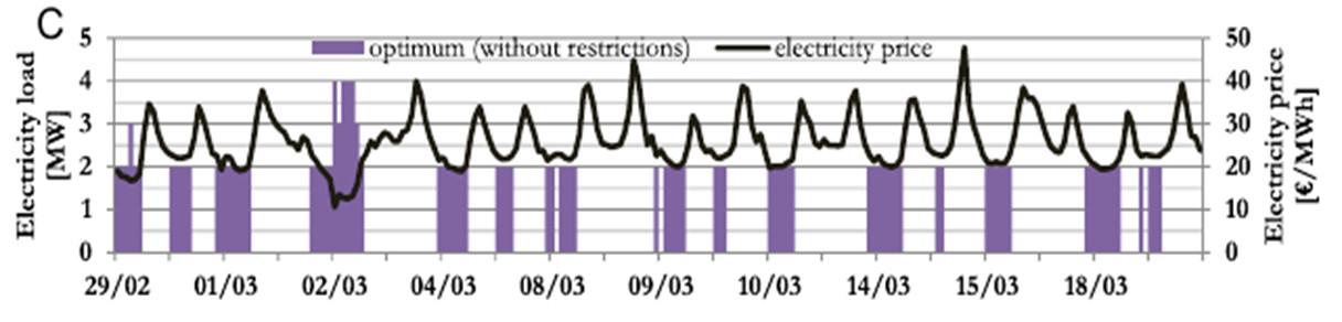 variarions prix electricite - evolution prix electricite