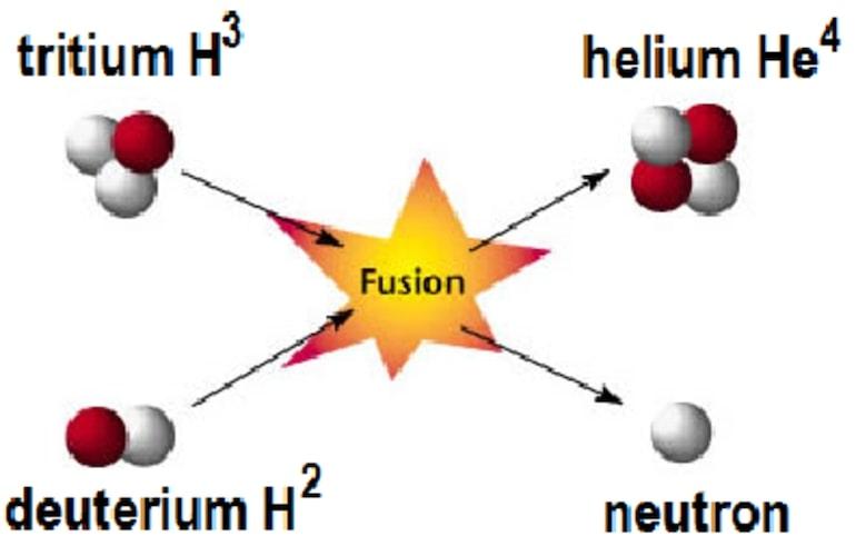 fusion D T réaction fusion nucleaire