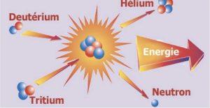 fusion nucleaire état perspectives