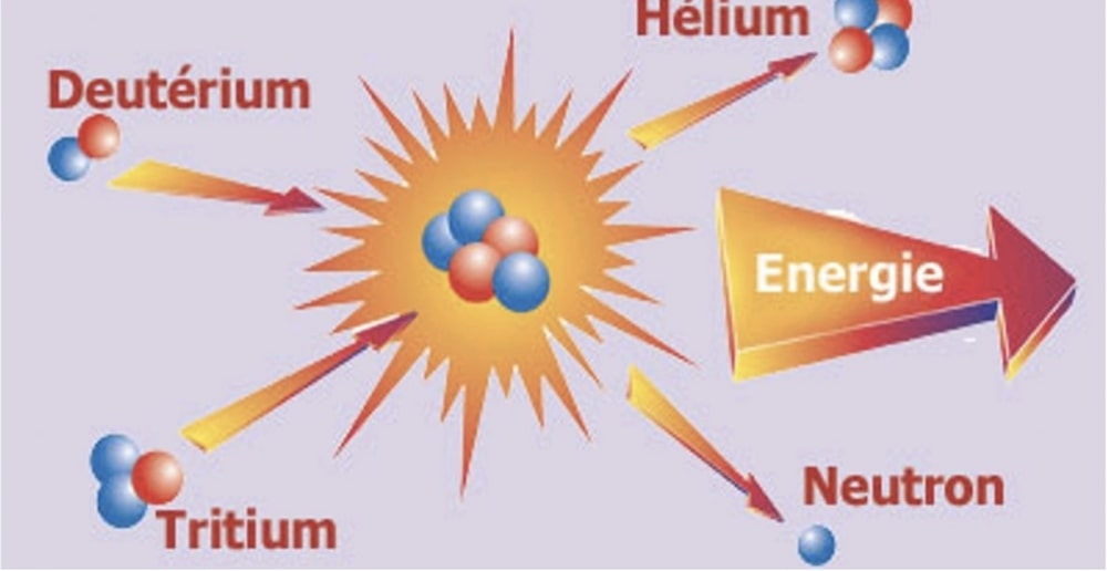 La fusion nucléaire: état et perspective