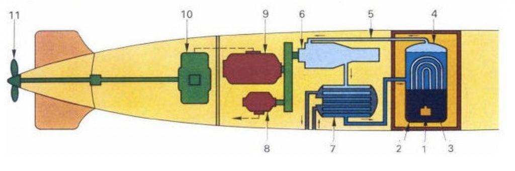 propulsion turbo électrique nucleaire